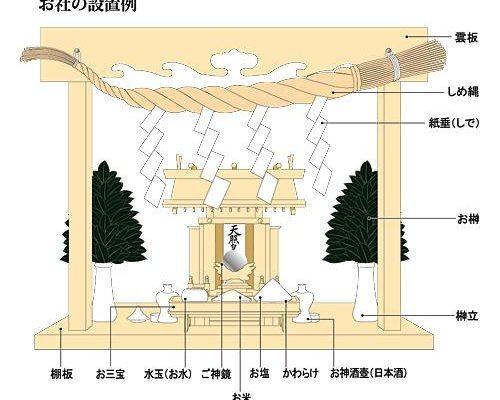 「神棚 飾り方 図解」の画像検索結果